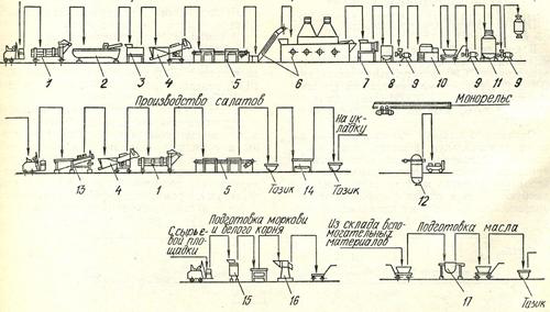 Схемы технологических линий